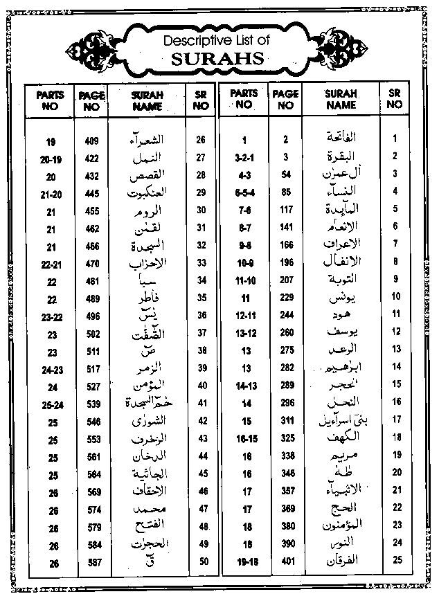 Quran transliteration in english with arabic pdf