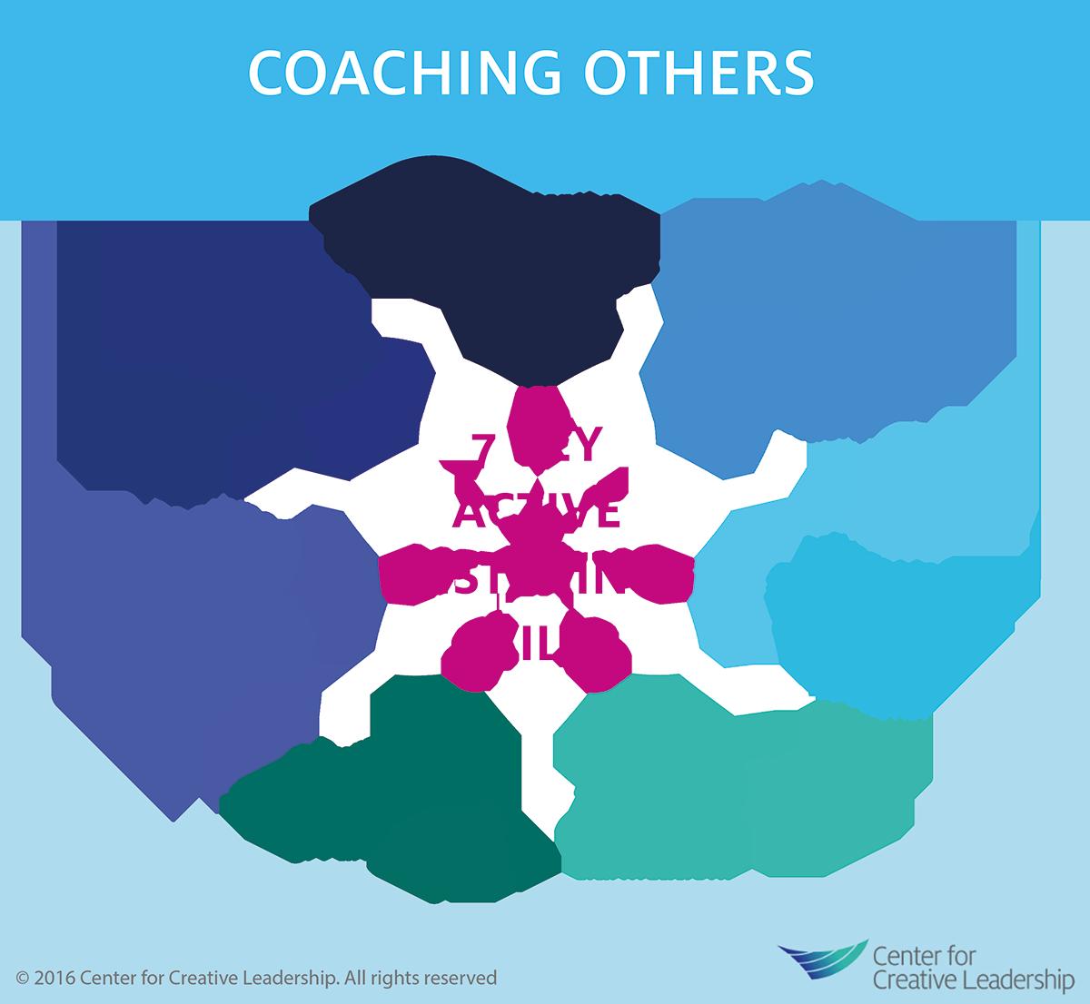 Coach others in job skills pdf
