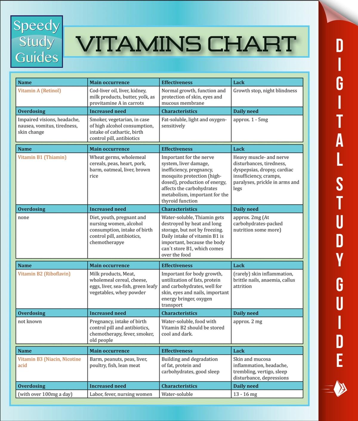 Vitamin chart in hindi pdf