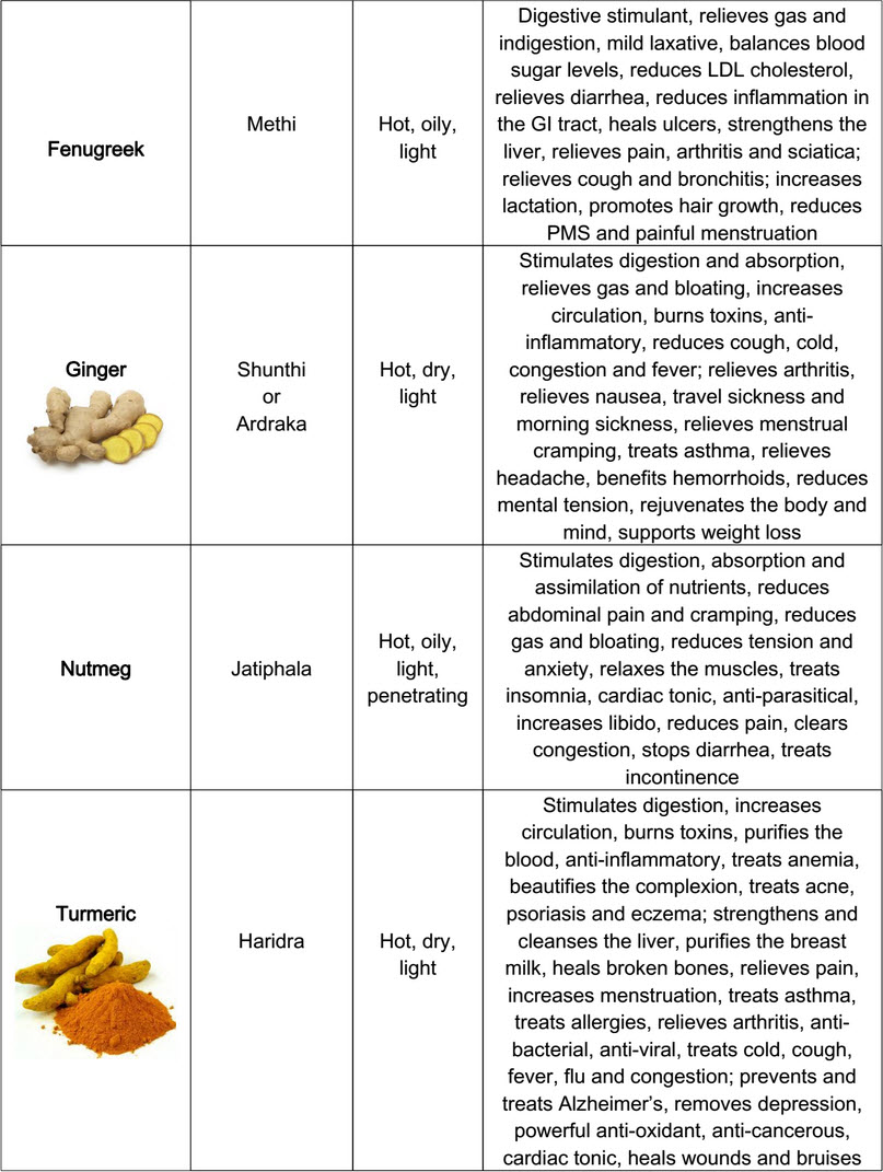 List of herbs and spices and their uses pdf