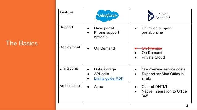 Salesforce user license comparison pdf