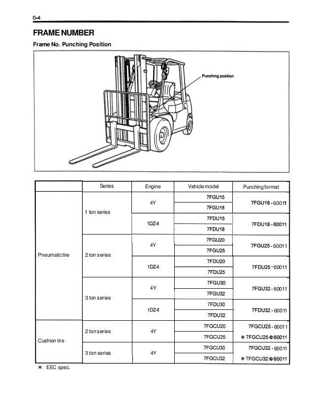 toyota forklift 7fgu25 service manual