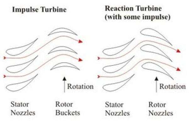 Types of gas turbine pdf